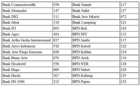 Daftar Kode Bank Lokal