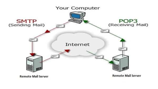 smtp pop3 diagram v1
