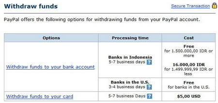 Withdraw Paypal Indonesia ke Bank Lokal